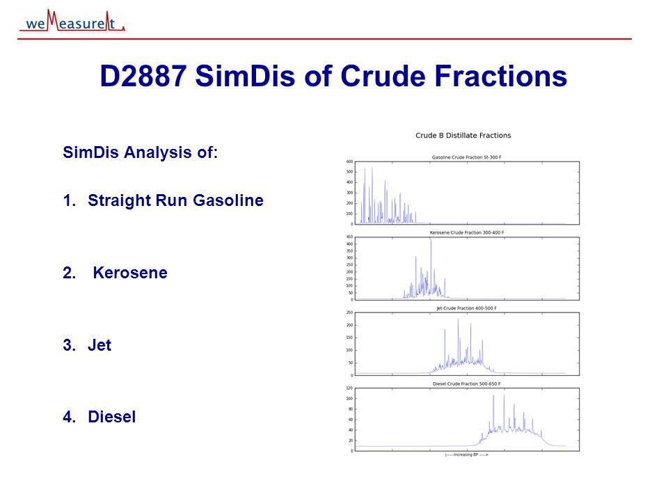 © 2000, 2001 weMeasureIt inc D2887 SimDis of Crude Fractions SimDis Analysis of: 1.Straight Run Gasoline 2. Kerosene 3.Jet 4.Diesel
