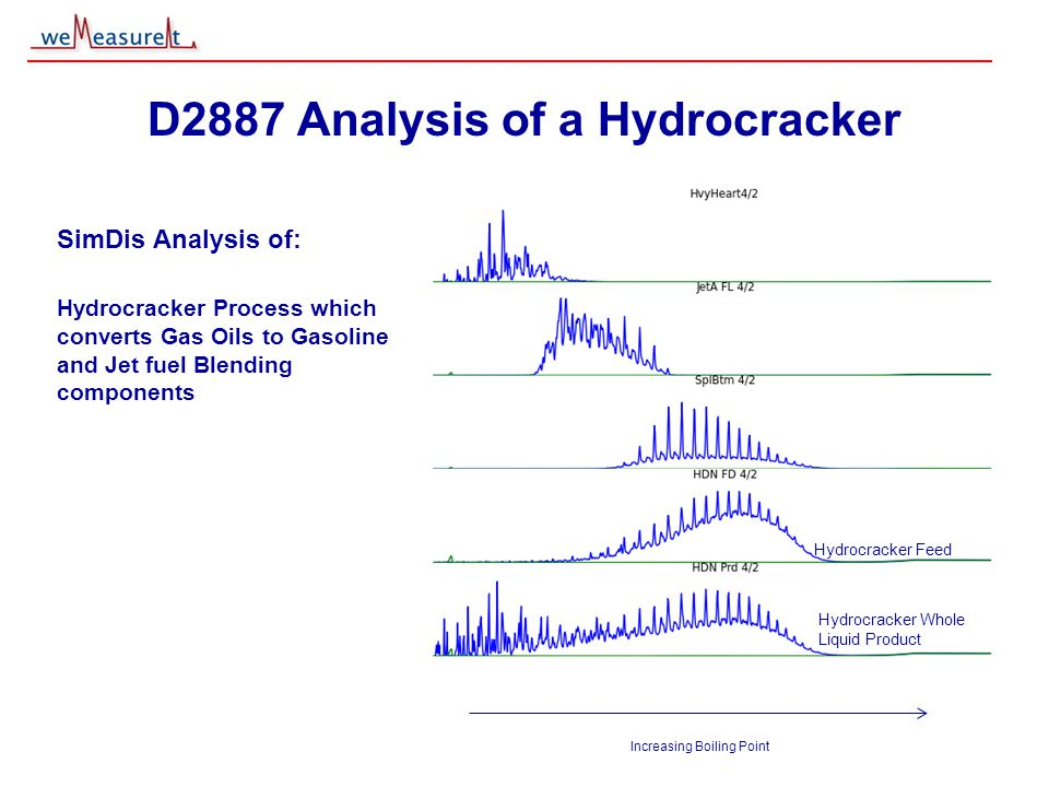 © 2000, 2001 weMeasureIt inc D2887 Analysis of a Hydrocracker SimDis Analysis of: Hydrocracker Process which converts Gas Oils to Gasoline and Jet fuel Blending components Increasing Boiling Point Hydrocracker Feed Hydrocracker Whole Liquid Product