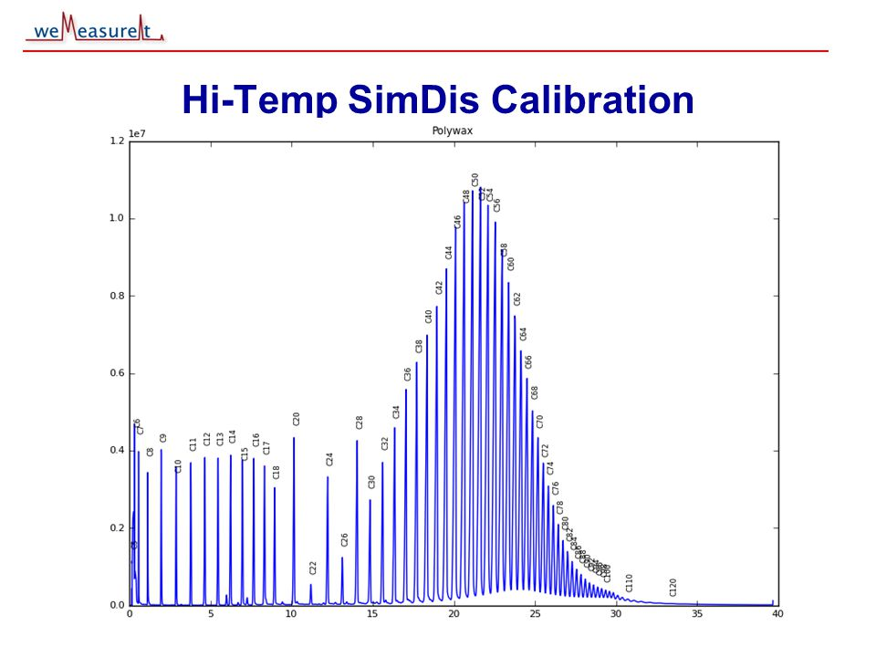 © 2000, 2001 weMeasureIt inc Hi-Temp SimDis Calibration