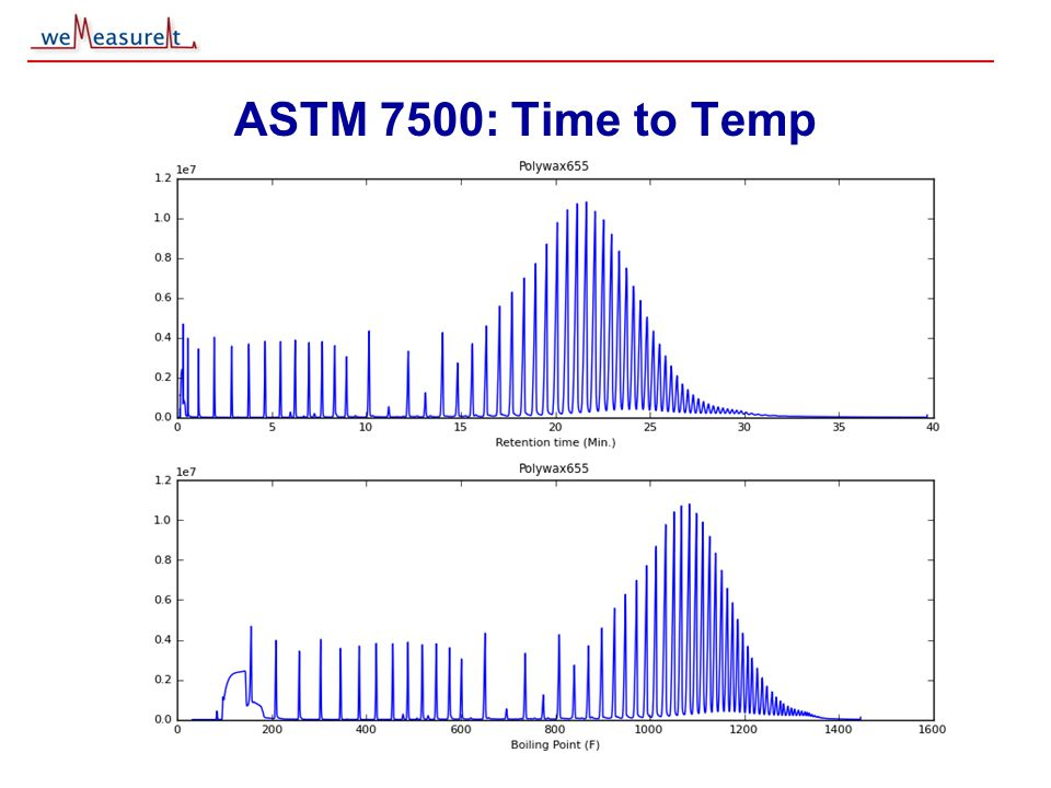 © 2000, 2001 weMeasureIt inc ASTM 7500: Time to Temp