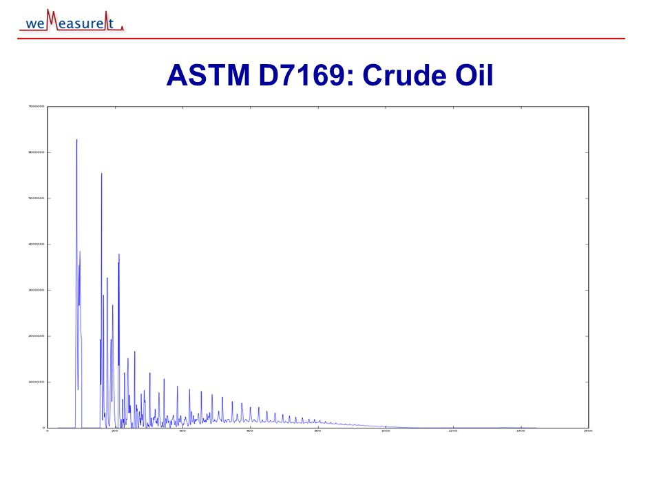 © 2000, 2001 weMeasureIt inc ASTM D7169: Crude Oil