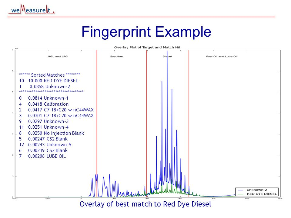 © 2000, 2001 weMeasureIt inc Fingerprint Example Overlay of best match to Red Dye Diesel ****** Sorted Matches ******** 10 10.000 RED DYE DIESEL 1 0.0858 Unknown-2 ************************************ 0 0.0814 Unknown-1 40.0418 Calibration 20.0417 C7-18+C20 w nC44WAX 30.0301 C7-18+C20 w nC44WAX 9 0.0297 Unknown-3 110.0251 Unknown-4 80.0250 No Injection Blank 5 0.00247 CS2 Blank 120.00243 Unknown-5 6 0.00239 CS2 Blank 7 0.00208 LUBE OIL