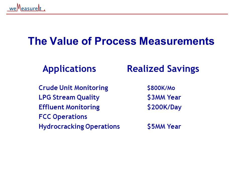 © 2000, 2001 weMeasureIt inc The Value of Process Measurements ApplicationsRealized Savings Crude Unit Monitoring $800K/Mo LPG Stream Quality$3MM Year