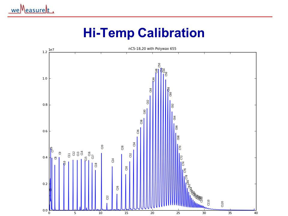 © 2000, 2001 weMeasureIt inc Hi-Temp Calibration