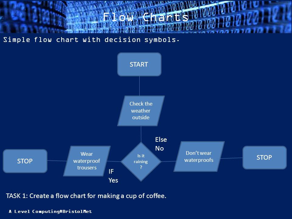 A Level Computing#BristolMet Flow Charts Simple flow chart with decision symbols. START Check the weather outside Is it raining ? Wear waterproof trou