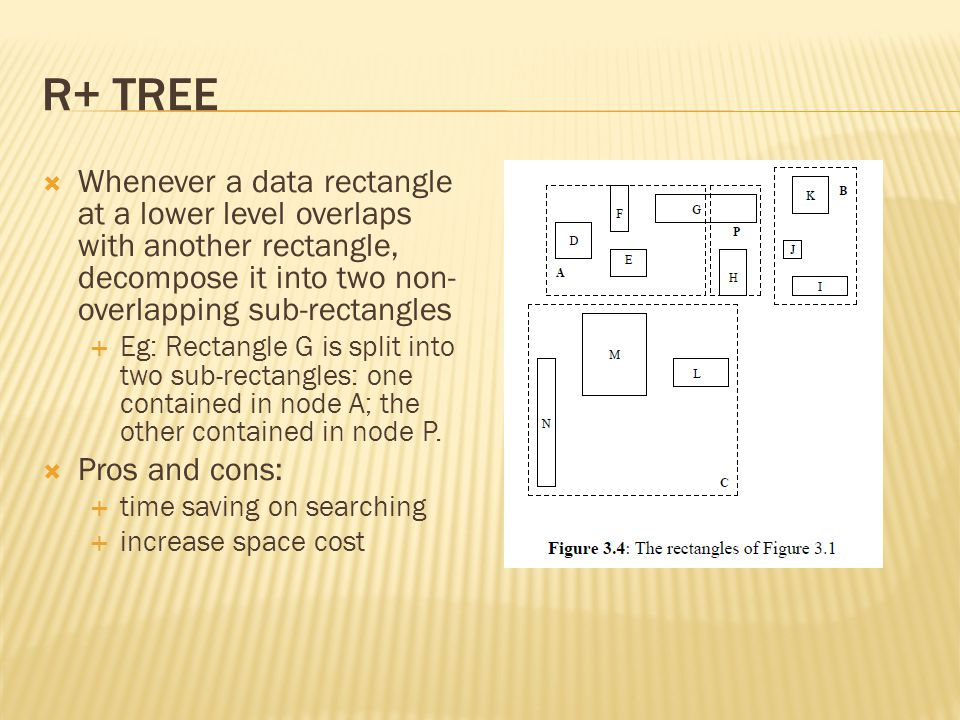 R+ TREE  Whenever a data rectangle at a lower level overlaps with another rectangle, decompose it into two non- overlapping sub-rectangles  Eg: Rectangle G is split into two sub-rectangles: one contained in node A; the other contained in node P.