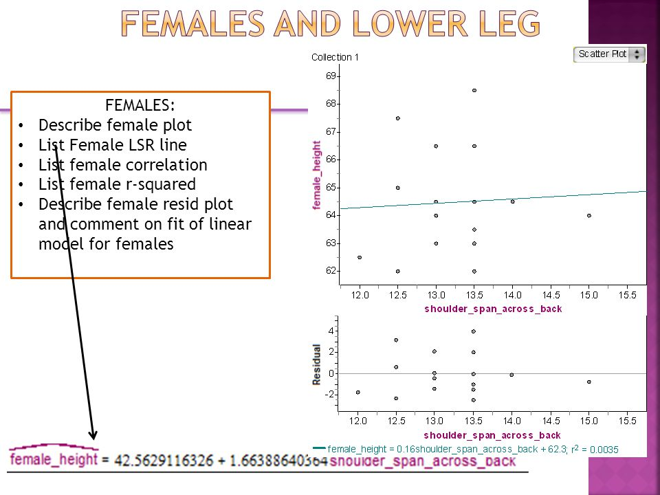 FEMALES: Describe female plot List Female LSR line List female correlation List female r-squared Describe female resid plot and comment on fit of linear model for females