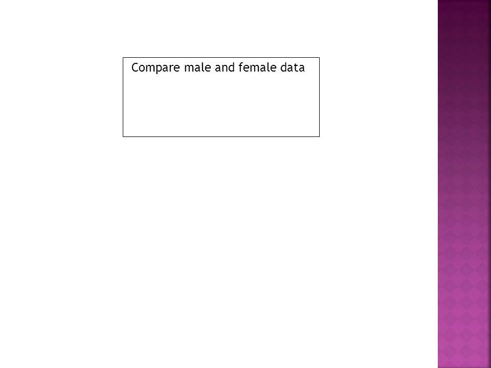 Compare male and female data