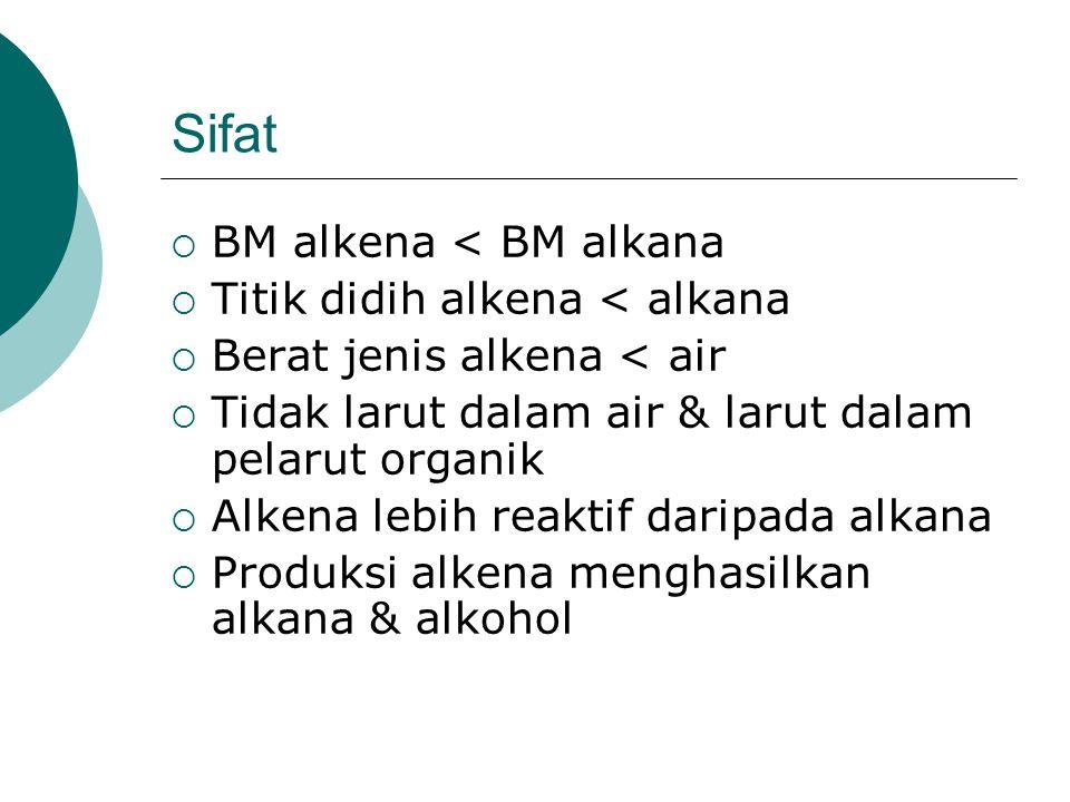 Sifat  BM alkena < BM alkana  Titik didih alkena < alkana  Berat jenis alkena < air  Tidak larut dalam air & larut dalam pelarut organik  Alkena lebih reaktif daripada alkana  Produksi alkena menghasilkan alkana & alkohol