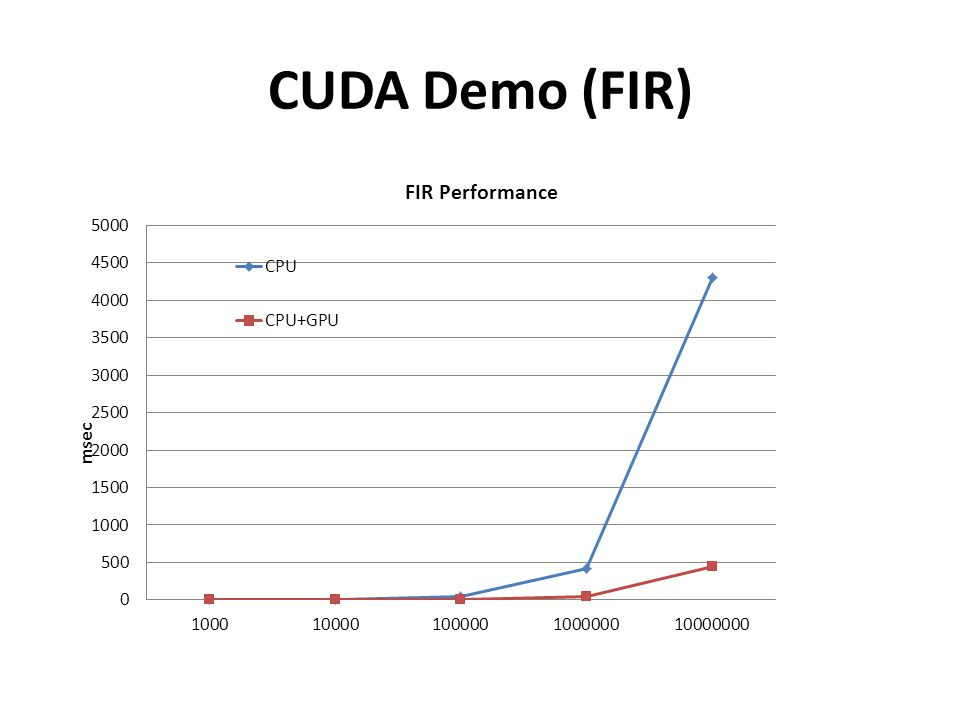 CUDA Demo (FIR)