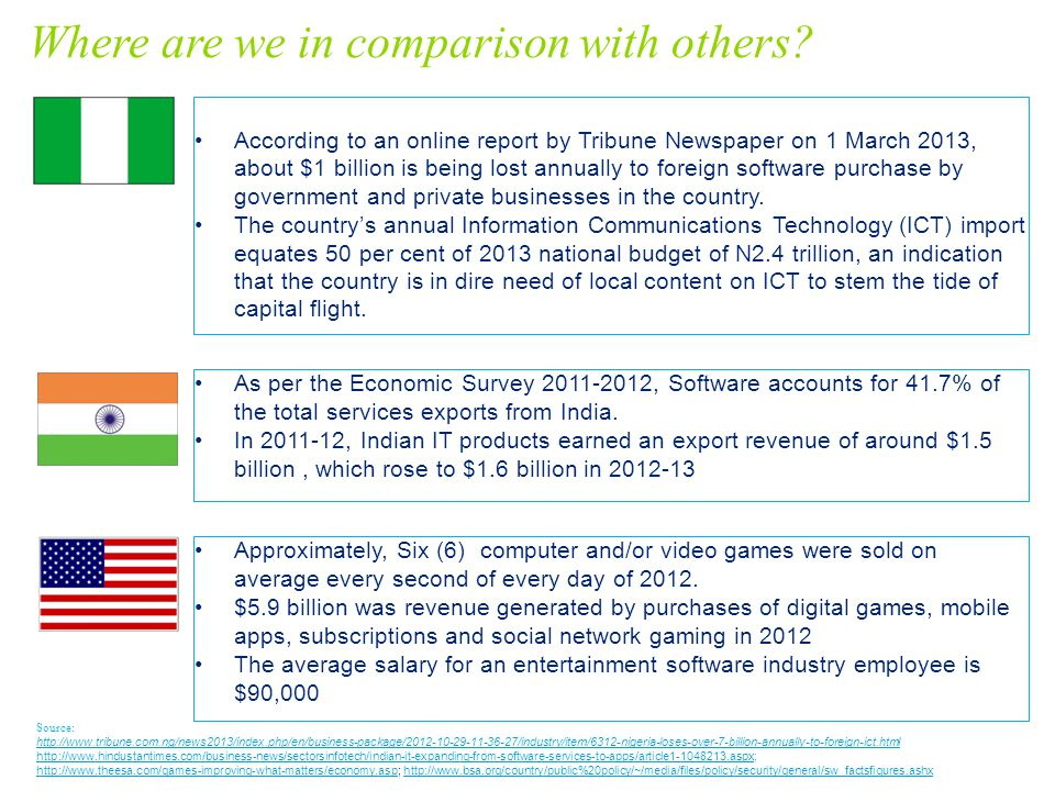 According to an online report by Tribune Newspaper on 1 March 2013, about $1 billion is being lost annually to foreign software purchase by government and private businesses in the country.