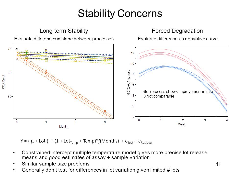 Stability Concerns Constrained intercept multiple temperature model gives more precise lot release means and good estimates of assay + sample variation Similar sample size problems Generally don't test for differences in lot variation given limited # lots 11 Long term StabilityForced Degradation Evaluate differences in slope between processesEvaluate differences in derivative curve  CQA/  week Blue process shows improvement in rate  Not comparable Y = (  + Lot ) + (1 + Lot Temp + Temp)*f(Months) + e Test + e Residual