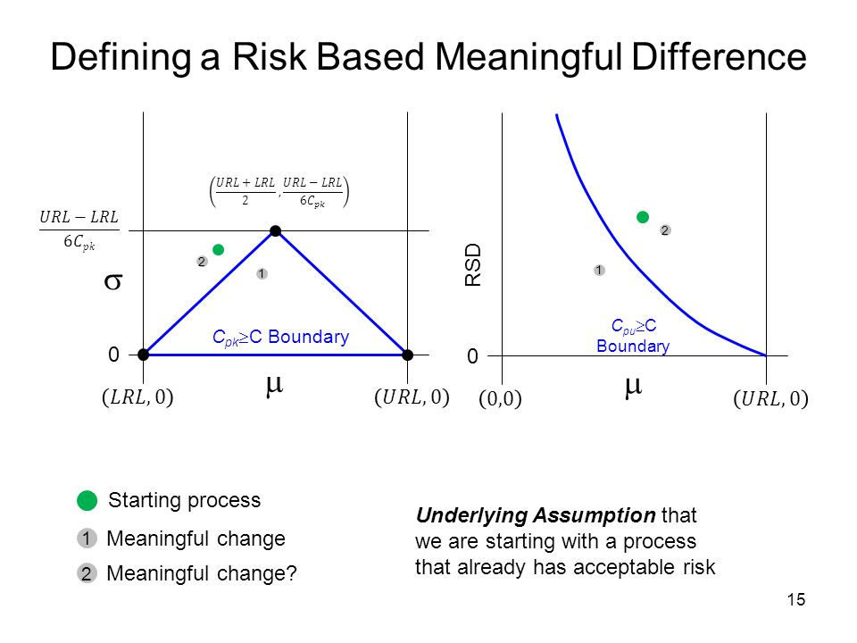 Defining a Risk Based Meaningful Difference 15 0 RSD  C pu  C Boundary 2 1 Underlying Assumption that we are starting with a process that already has acceptable risk Starting process 1 2 Meaningful change Meaningful change.