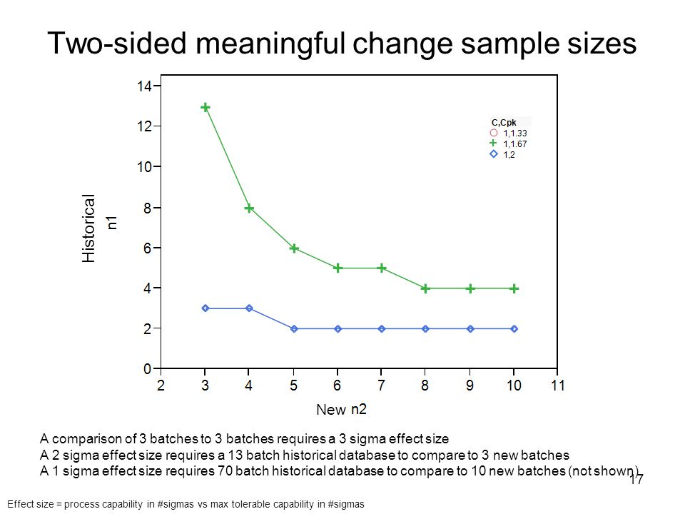 Two-sided meaningful change sample sizes A comparison of 3 batches to 3 batches requires a 3 sigma effect size A 2 sigma effect size requires a 13 batch historical database to compare to 3 new batches A 1 sigma effect size requires 70 batch historical database to compare to 10 new batches (not shown) Effect size = process capability in #sigmas vs max tolerable capability in #sigmas 17 Historical New