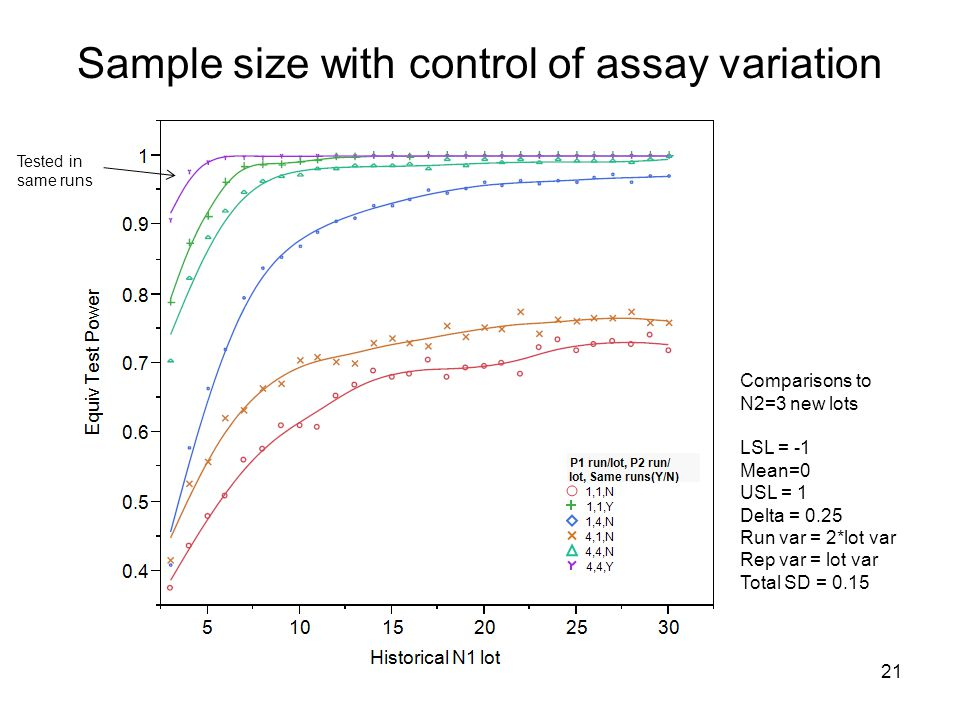 21 Sample size with control of assay variation Tested in same runs Comparisons to N2=3 new lots LSL = -1 Mean=0 USL = 1 Delta = 0.25 Run var = 2*lot v