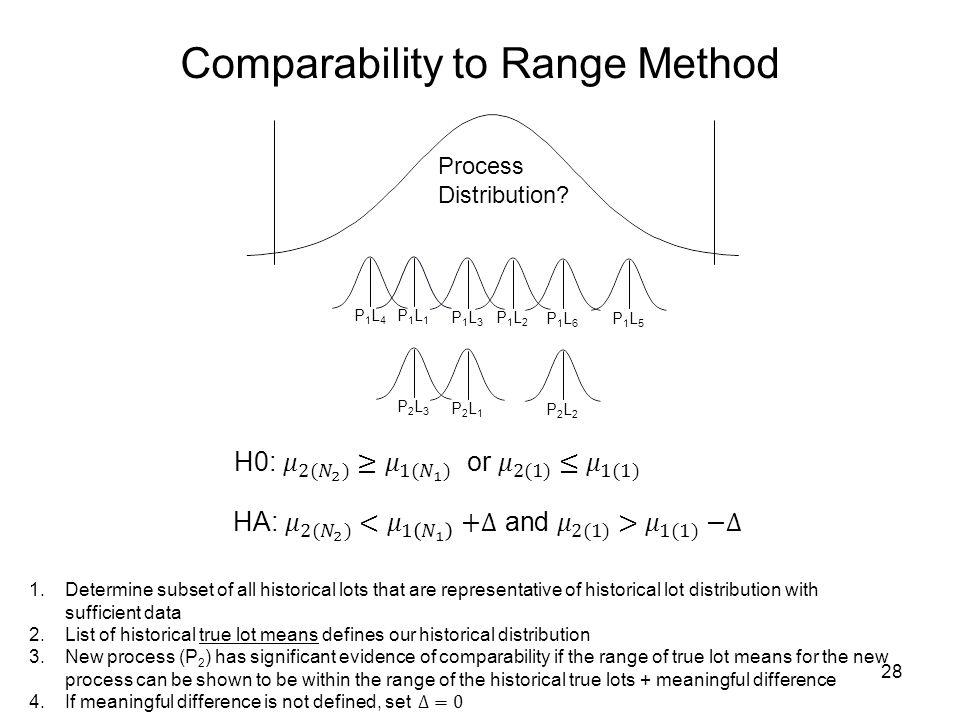 P1L6P1L6 P1L3P1L3 28 Comparability to Range Method P1L4P1L4 P1L1P1L1 P1L2P1L2 P1L5P1L5 P2L2P2L2 P2L1P2L1 P2L3P2L3 Process Distribution?