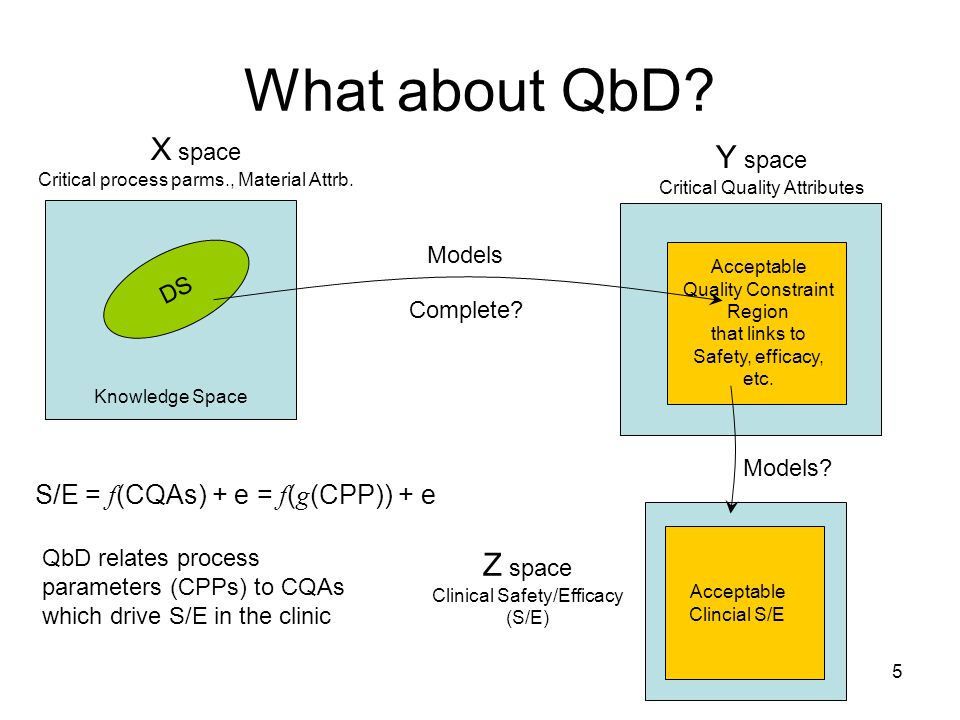 5 What about QbD. Knowledge Space X space Critical process parms., Material Attrb.