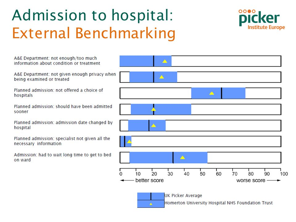 Inpatient Survey 2013 Homerton University Hospital NHS Foundation Trust Admission to hospital: External Benchmarking