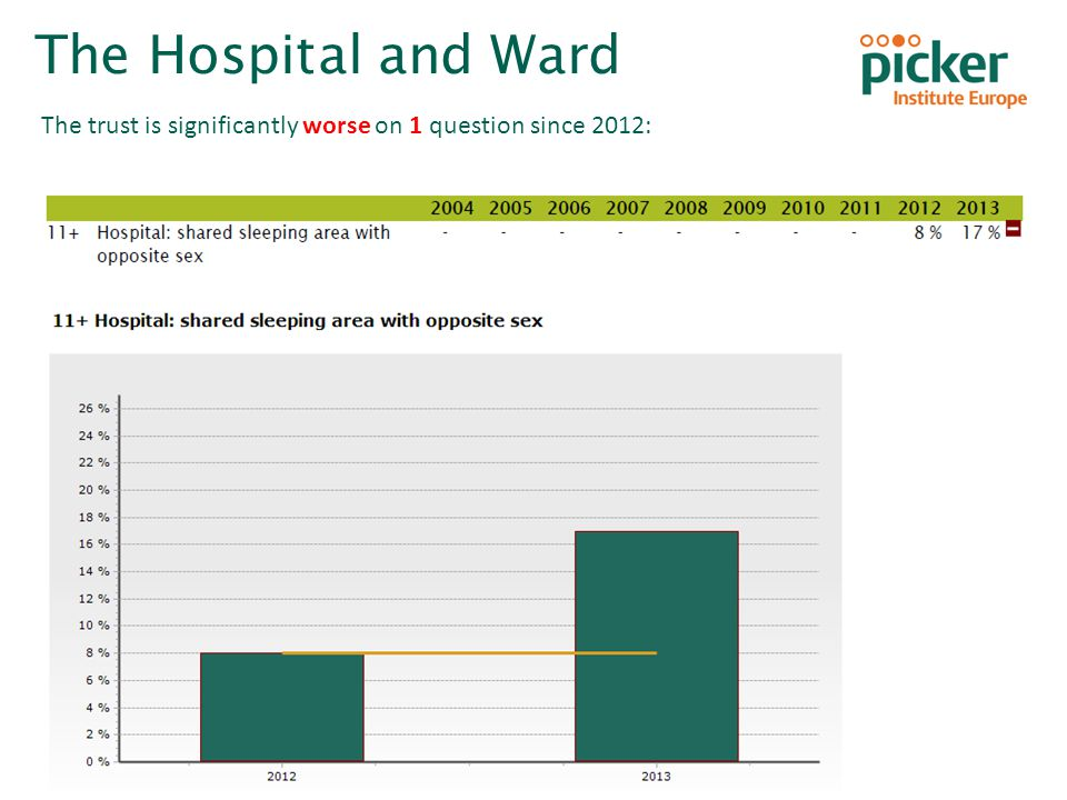 Inpatient Survey 2013 Homerton University Hospital NHS Foundation Trust The Hospital and Ward The trust is significantly worse on 1 question since 201