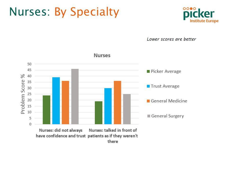 Inpatient Survey 2013 Homerton University Hospital NHS Foundation Trust Nurses: By Specialty