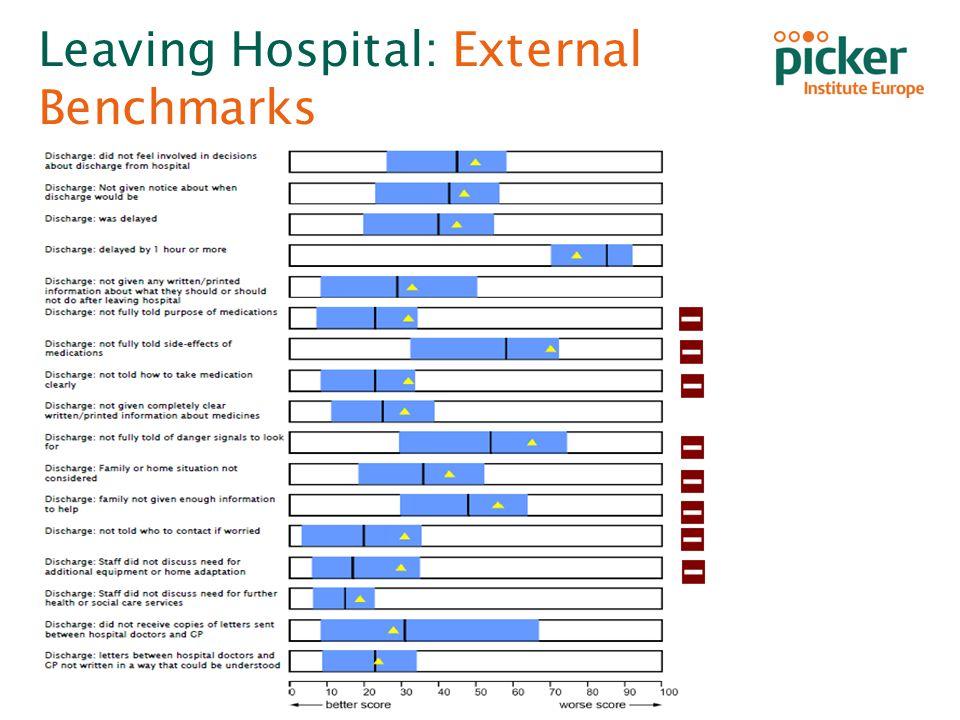 Inpatient Survey 2013 Homerton University Hospital NHS Foundation Trust Leaving Hospital: External Benchmarks