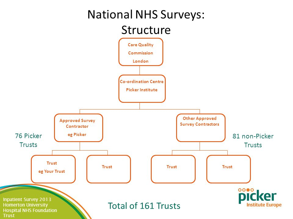 Inpatient Survey 2013 Homerton University Hospital NHS Foundation Trust National NHS Surveys: Structure 76 Picker Trusts Total of 161 Trusts 81 non-Pi