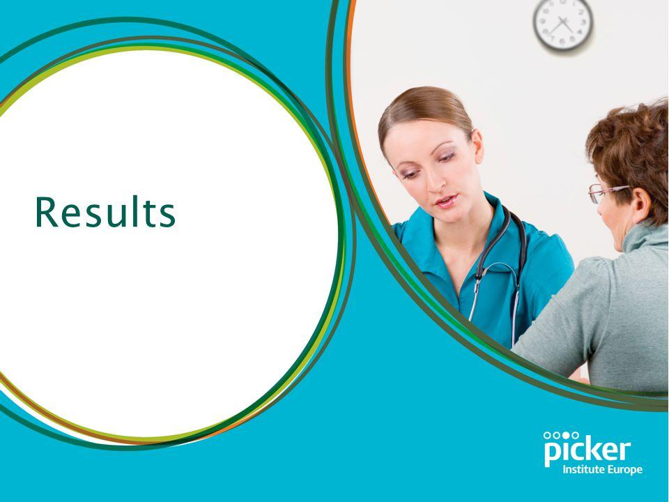 Inpatient Survey 2013 Homerton University Hospital NHS Foundation Trust Results