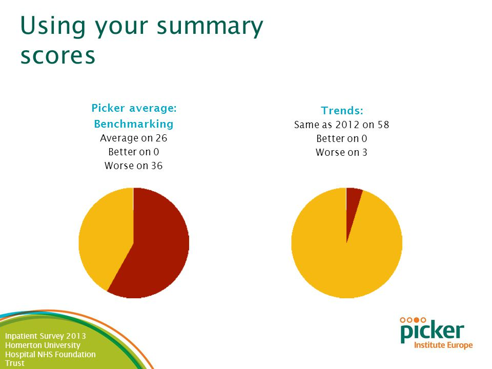 Inpatient Survey 2013 Homerton University Hospital NHS Foundation Trust Using your summary scores Picker average: Benchmarking Average on 26 Better on 0 Worse on 36 Trends: Same as 2012 on 58 Better on 0 Worse on 3