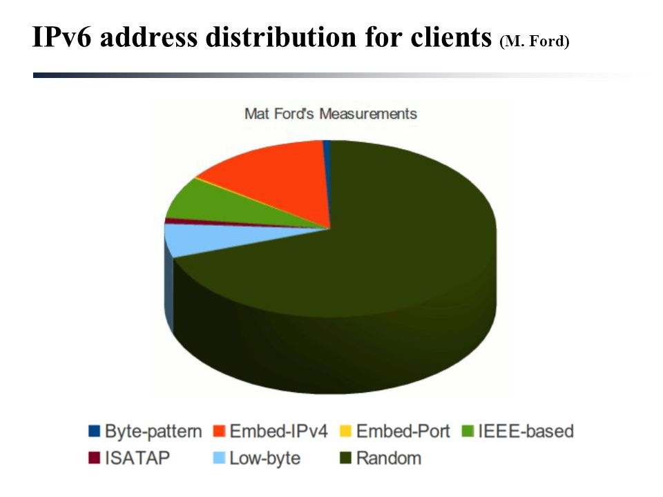 IPv6 address distribution for clients (M. Ford)