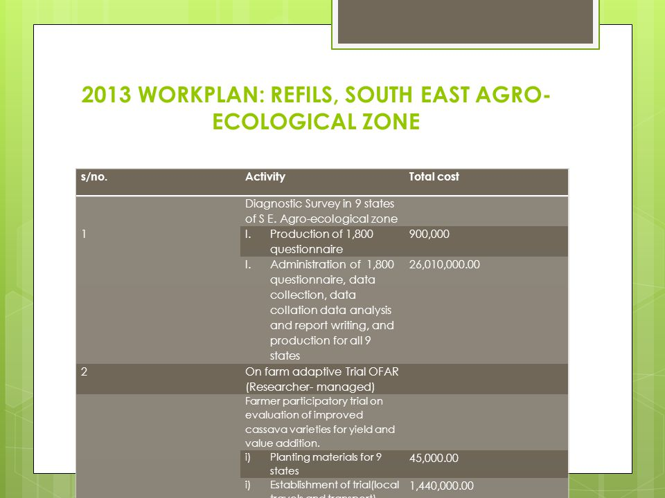 2013 WORKPLAN: REFILS, SOUTH EAST AGRO- ECOLOGICAL ZONE