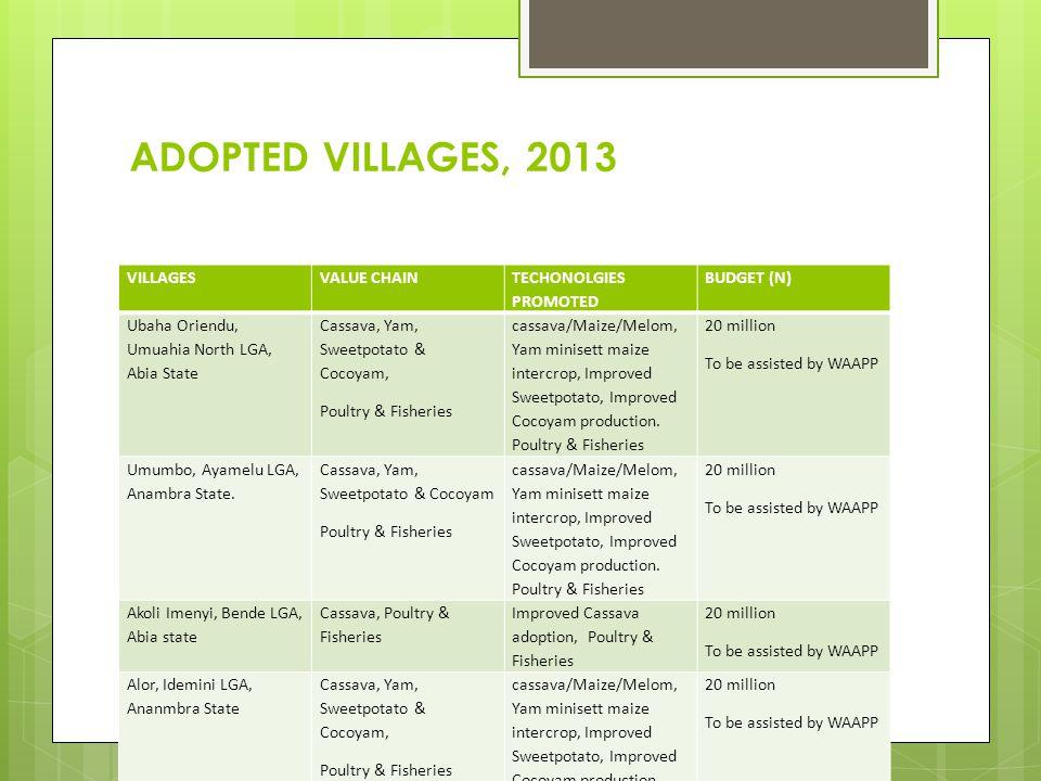 ADOPTED VILLAGES, 2013 VILLAGESVALUE CHAIN TECHONOLGIES PROMOTED BUDGET (N) Ubaha Oriendu, Umuahia North LGA, Abia State Cassava, Yam, Sweetpotato & C