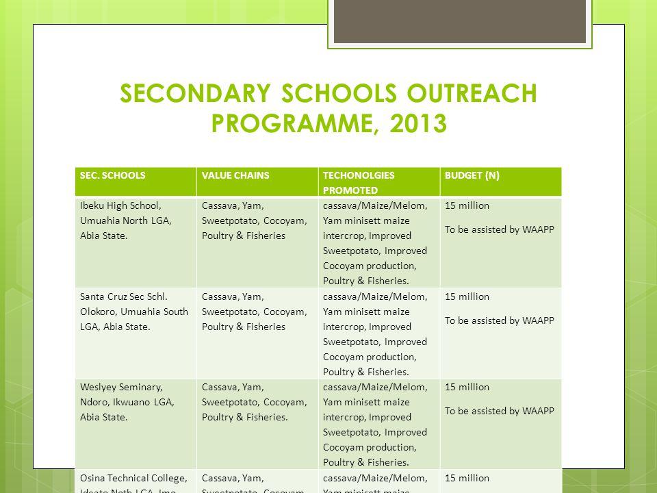 SECONDARY SCHOOLS OUTREACH PROGRAMME, 2013 SEC. SCHOOLSVALUE CHAINS TECHONOLGIES PROMOTED BUDGET (N) Ibeku High School, Umuahia North LGA, Abia State.