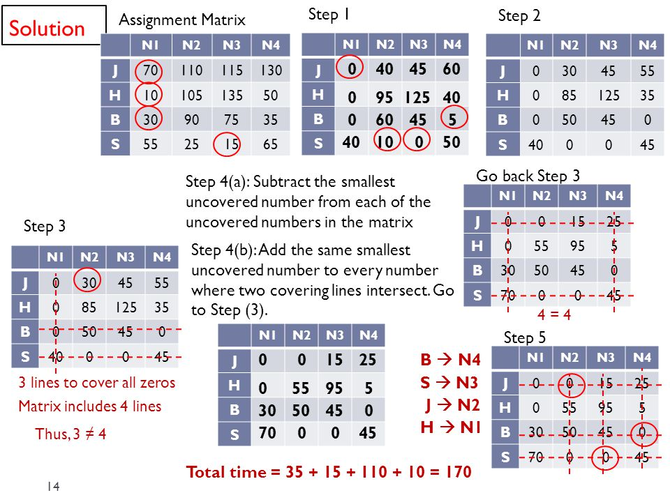 Solution 14 N1N2N3N4 J70110115130 H1010513550 B30907535 S55251565 Assignment Matrix Step 1 N1N2N3N4 J H B S 0404560 09512540 060455 4010050 Step 2 N1N2N3N4 J0304555 H08512535 B050450 S400045 Step 3 N1N2N3N4 J0304555 H08512535 B050450 S400045 3 lines to cover all zeros Matrix includes 4 lines Thus, 3 ≠ 4 Step 4(a): Subtract the smallest uncovered number from each of the uncovered numbers in the matrix N1N2N3N4 J H B S 01525 55955 0 0 3050450 700045 Step 4(b): Add the same smallest uncovered number to every number where two covering lines intersect.