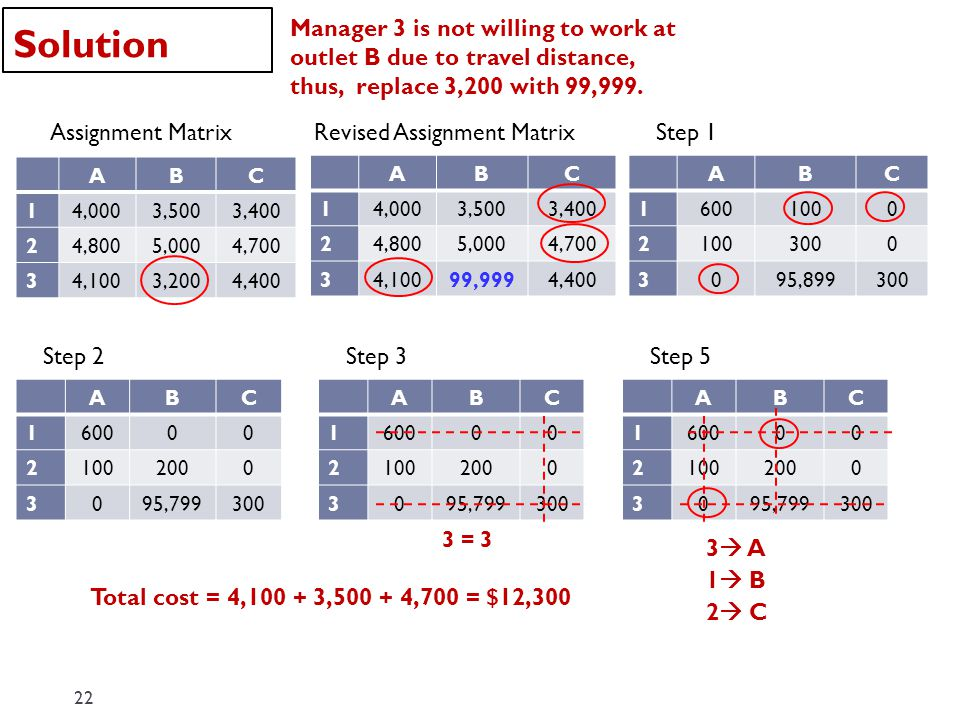 Solution 22 Assignment Matrix ABC 14,0003,5003,400 24,8005,0004,700 34,1003,2004,400 Manager 3 is not willing to work at outlet B due to travel distance, thus, replace 3,200 with 99,999.