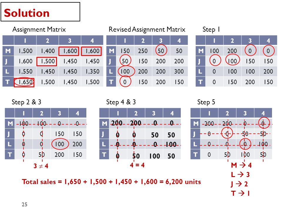 Solution 25 Assignment Matrix 1234 M1,5001,4001,600 J 1,5001,450 L1,5501,450 1,350 T1,6501,5001,4501,500 Revised Assignment Matrix 1234 M15025050 J 15