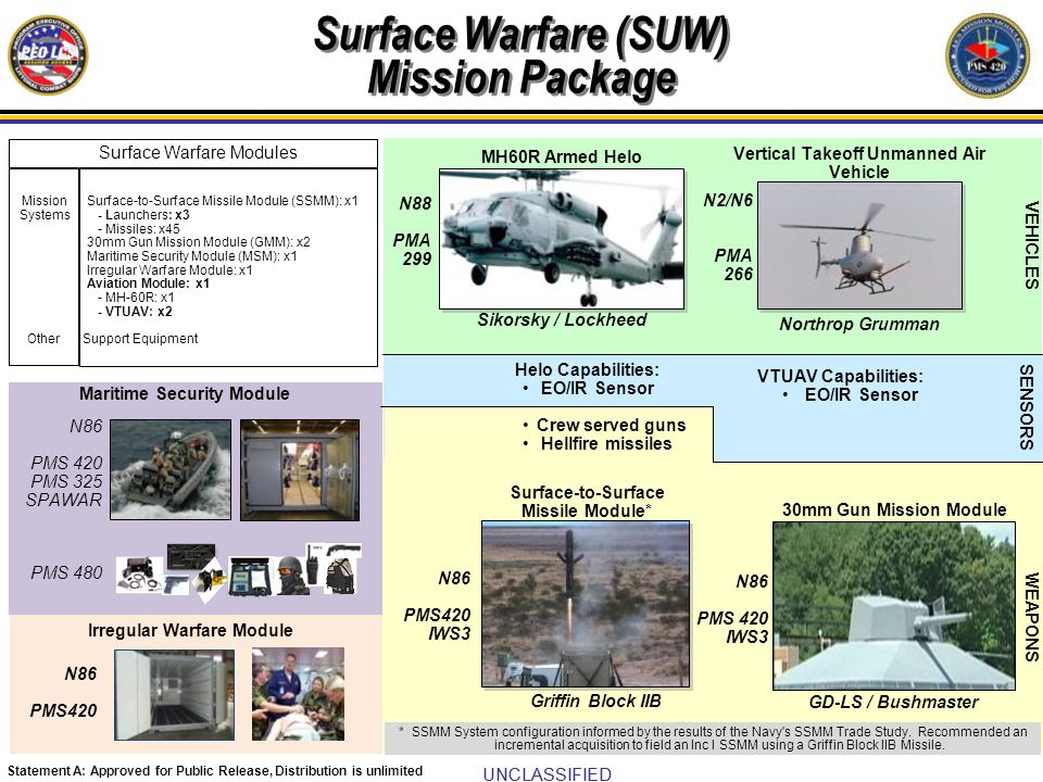 UNCLASSIFIED Statement A: Approved for Public Release, Distribution is unlimited Lockheed Martin LCS Seaframe CAS VDS ADM: DRS Sonar / Thales EDM/Production: TBD Vertical Takeoff and Landing Tactical Unmanned Air Vehicle Northrop Grumman MH-60R Helicopter SENSORS VEHICLES VTUAV Capabilities: EO/IR Sensor N88 PMA 299 N2/N6 PMA 266 General Dynamics Lockheed Martin N86 PMS 420 IWS5 N86 PMS 420 IWS5 Sikorsky / Lockheed Mission Systems Other ASW Escort Module: x1 - Continuous Active Sonar (CAS) Variable Depth Sonar (VDS): x1 - Multi-Function Tow Array (MFTA): x1 - Mission Planning, Execution Management, & Decision Support System: x1 Torpedo Defense Module: x1 - Light Weight Tow (LWT) Torpedo Countermeasure: x2 Aviation Module: x1 - MH-60R: x1 - VTUAV: x2 Support Equipment Anti-Submarine Warfare Increment II Modules Helo Capabilities: ALFS Dipping Sonar Sonobuoys Mk54 Torpedo WEAPONS Multifunction Towed Array System Light Weight Tow Torpedo Countermeasure N86 PMS 420 IWS5 TBD Raytheon N88 PMS 404 Anti-Submarine Warfare (ASW) Mission Package – Increment II