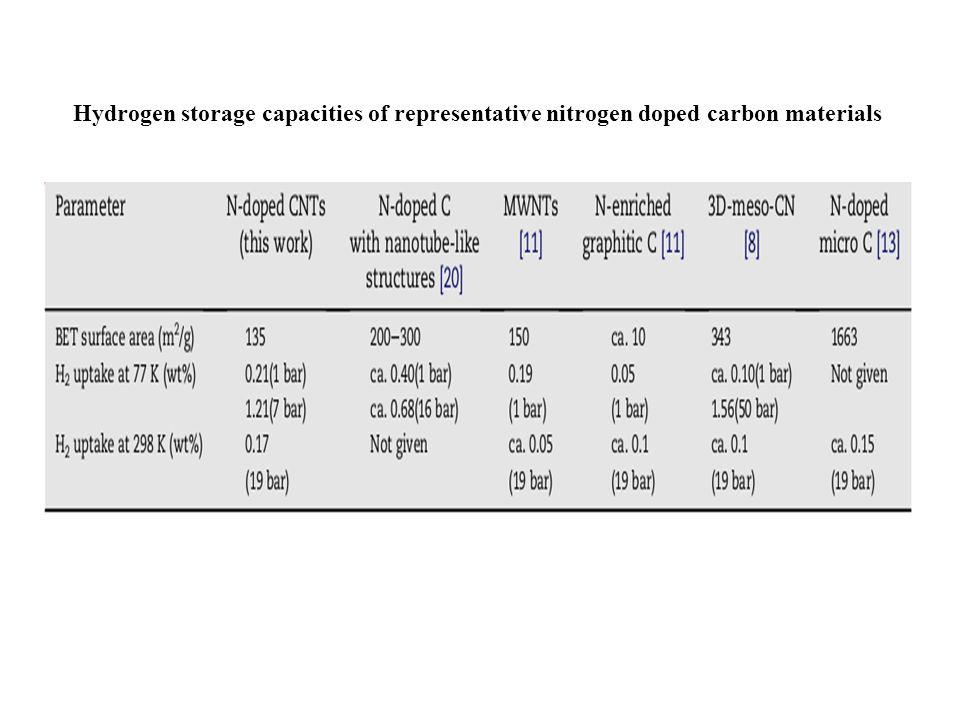 Hydrogen storage capacities of representative nitrogen doped carbon materials