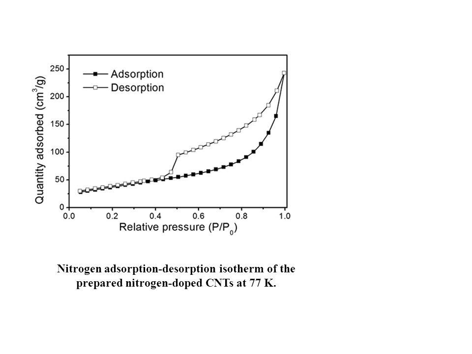 Nitrogen adsorption-desorption isotherm of the prepared nitrogen-doped CNTs at 77 K.