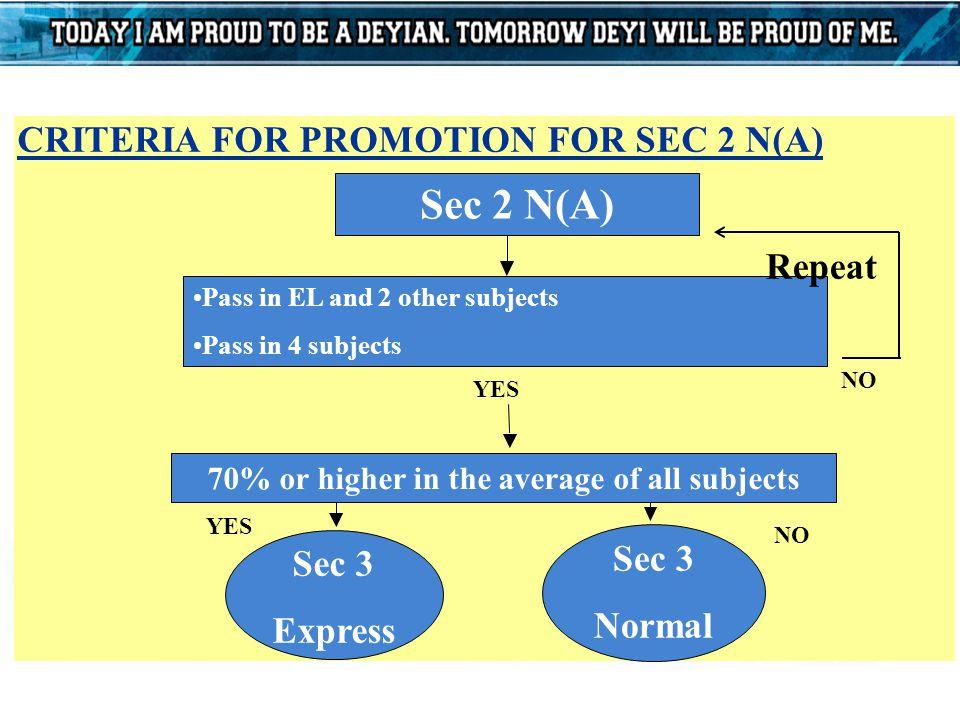 Promotion Criteria from Sec 4N(A) to Sec 5N(A) EL ≤ 5 Math ≤ 5 EL+Math+B3 ≤ 19