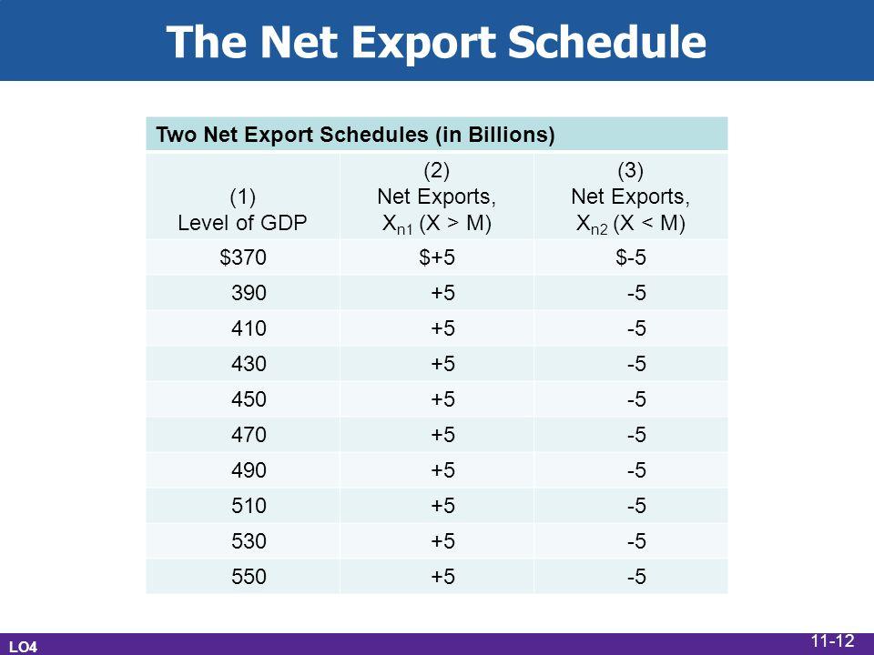 The Net Export Schedule Two Net Export Schedules (in Billions) (1) Level of GDP (2) Net Exports, X n1 (X > M) (3) Net Exports, X n2 (X < M) $370$+5$-5 390 +5 -5 410 +5 -5 430 +5 -5 450 +5 -5 470 +5 -5 490 +5 -5 510 +5 -5 530 +5 -5 550 +5 -5 LO4 11-12