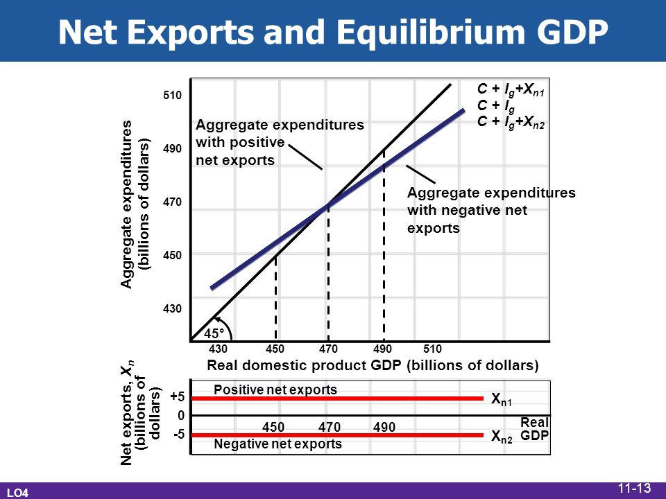Net Exports and Equilibrium GDP Real GDP +5 0 -5 Net exports, X n (billions of dollars) Real domestic product GDP (billions of dollars) Aggregate expenditures (billions of dollars) 510 490 470 450 430 45° 430 450 470 490 510 Aggregate expenditures with positive net exports C + I g Aggregate expenditures with negative net exports C + I g +X n2 C + I g +X n1 X n1 X n2 Positive net exports Negative net exports 450470490 LO4 11-13