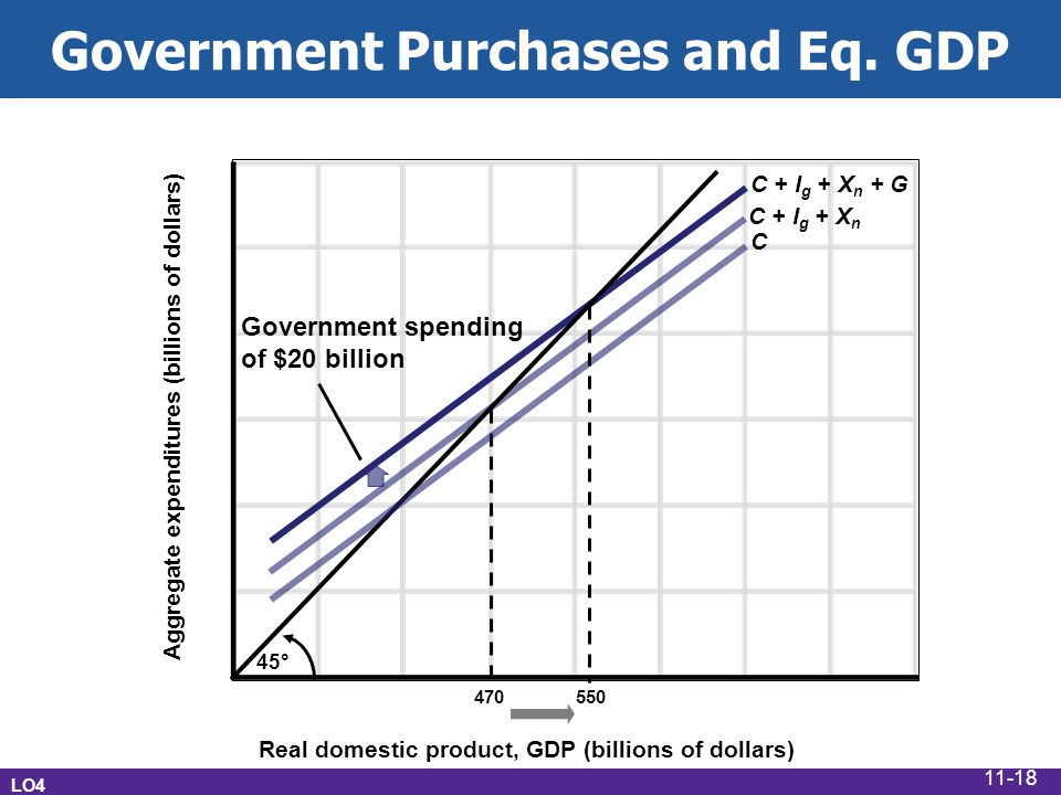 Government Purchases and Eq.