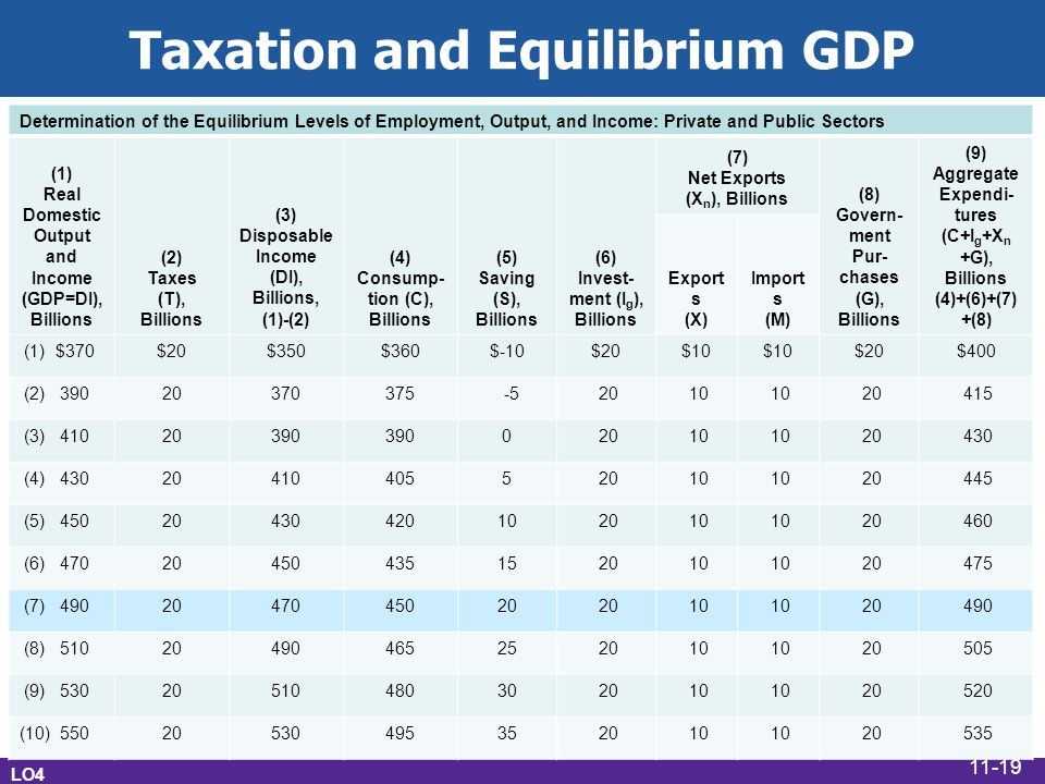 Taxation and Equilibrium GDP Determination of the Equilibrium Levels of Employment, Output, and Income: Private and Public Sectors (1) Real Domestic Output and Income (GDP=DI), Billions (2) Taxes (T), Billions (3) Disposable Income (DI), Billions, (1)-(2) (4) Consump- tion (C), Billions (5) Saving (S), Billions (6) Invest- ment (I g ), Billions (7) Net Exports (X n ), Billions (8) Govern- ment Pur- chases (G), Billions (9) Aggregate Expendi- tures (C+I g +X n +G), Billions (4)+(6)+(7) +(8) Export s (X) Import s (M) (1) $370$20$350$360$-10$20$10 $20$400 (2) 39020370375 -5 20 10 20 415 (3) 41020390 0 20 10 20 430 (4) 430204104055 20 10 20 445 (5) 4502043042010 20 10 20 460 (6) 4702045043515 20 10 20 475 (7) 4902047045020 10 20 490 (8) 5102049046525 20 10 20 505 (9) 5302051048030 20 10 20 520 (10) 5502053049535 20 10 20 535 LO4 11-19