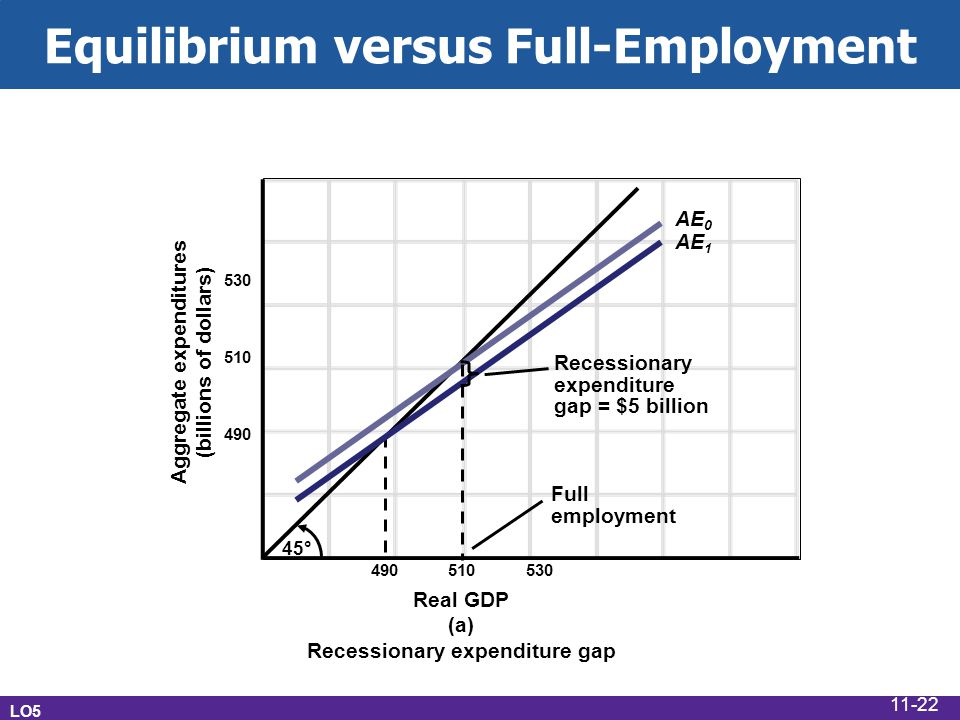 Equilibrium versus Full-Employment Real GDP (a) Recessionary expenditure gap Aggregate expenditures (billions of dollars) 530 510 490 45° 490 510 530 AE 0 AE 1 Full employment Recessionary expenditure gap = $5 billion LO5 11-22