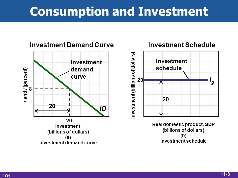 Consumption and Investment r and i (percent) Investment (billions of dollars) (a) Investment demand curve ID 20 8 Real domestic product, GDP (billions of dollars) (b) Investment schedule 20 Investment (billions of dollars) IgIg Investment Demand CurveInvestment Schedule 20 Investment demand curve Investment schedule 20 LO1 11-3