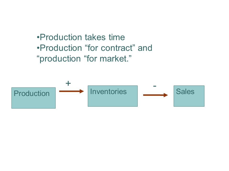 Production takes time Production for contract and production for market. Production InventoriesSales + -
