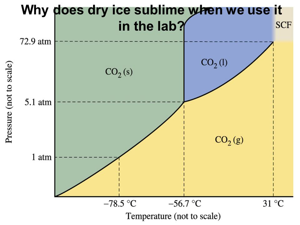 Why does dry ice sublime when we use it in the lab?