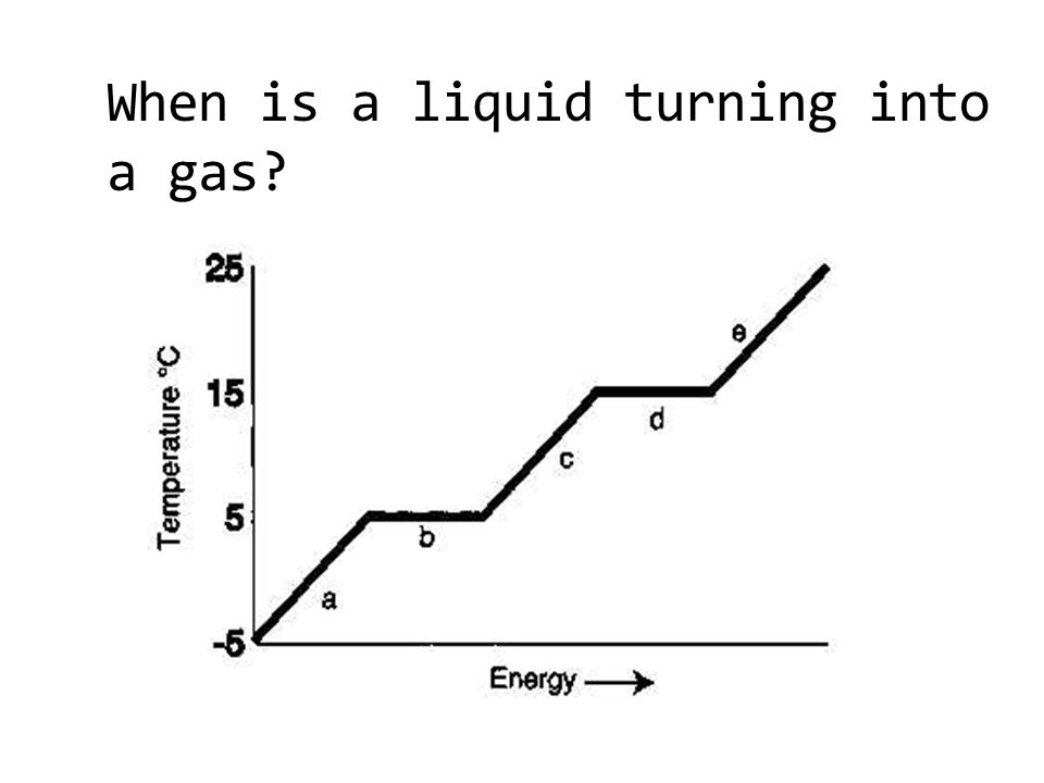 When is a liquid turning into a gas