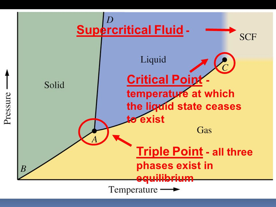 Triple Point - all three phases exist in equilibrium Critical Point - temperature at which the liquid state ceases to exist Supercritical Fluid -