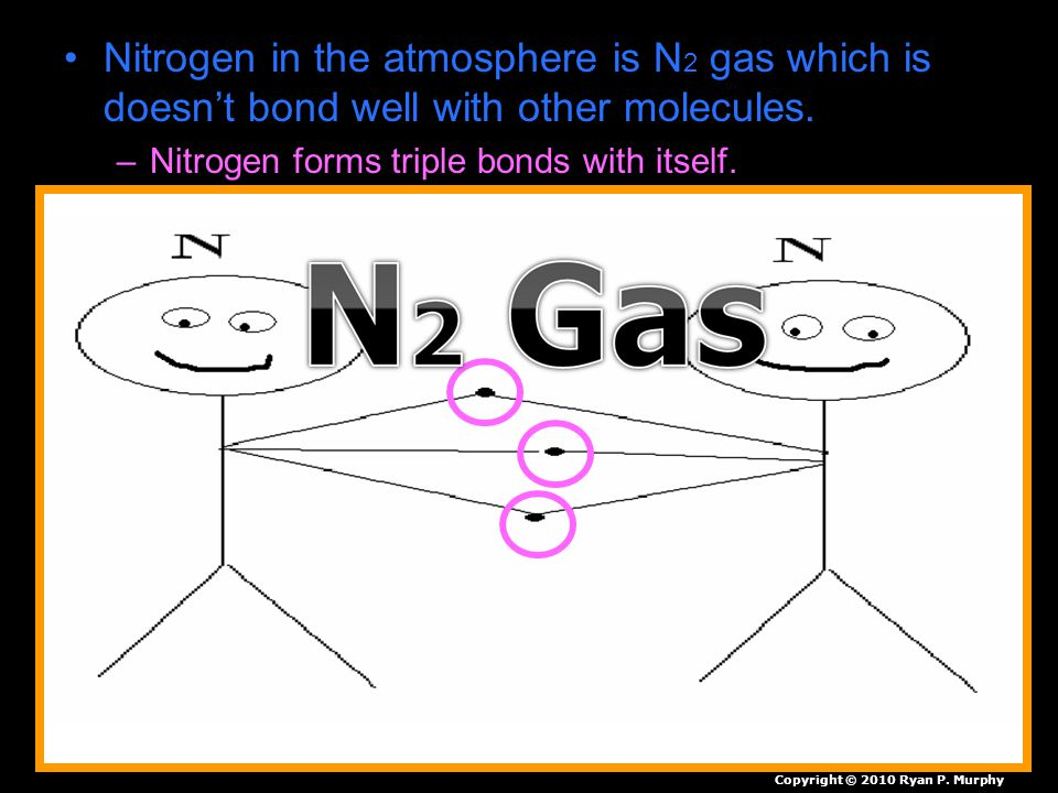 Nitrogen in the atmosphere is N 2 gas which is doesn't bond well with other molecules.